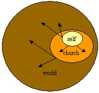 A picture named self-church-world.jpg